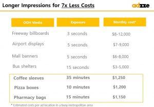 Billboard costs vs. In-Hand Advertising